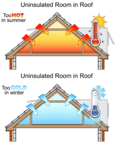 This image has an empty alt attribute; its file name is room-in-roof-insulation-1-231x300-1.png